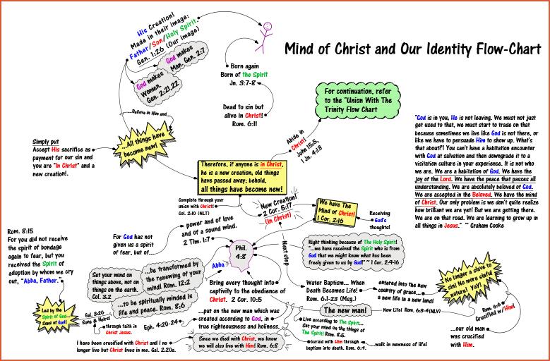 11x17 blow up - mind of christ flow-chart 20