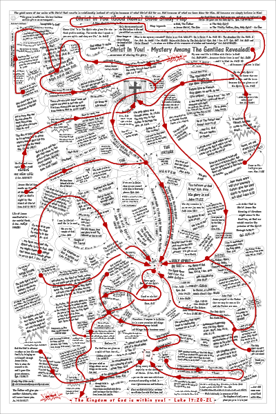 Flow Chart Navigation Guide Cheat Sheet